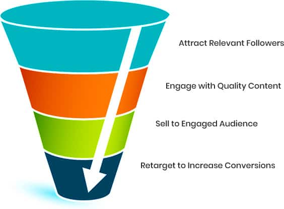 social media marketing funnel